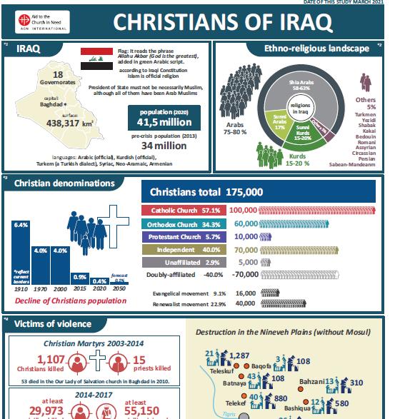 Übersicht: Christentum im Irak